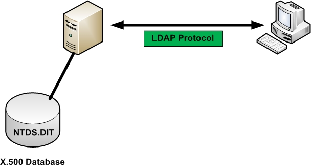 Active Directory Database File