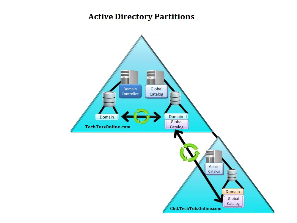 Active Directory Partition Replication