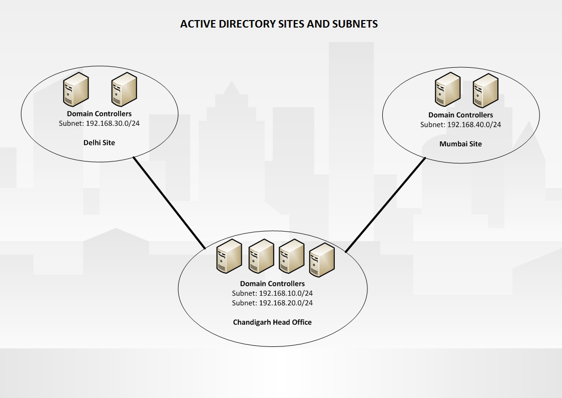 Active Directory Sites and Subnets