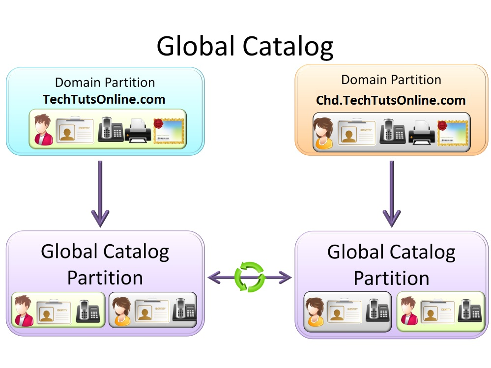 Global Catalog Partition