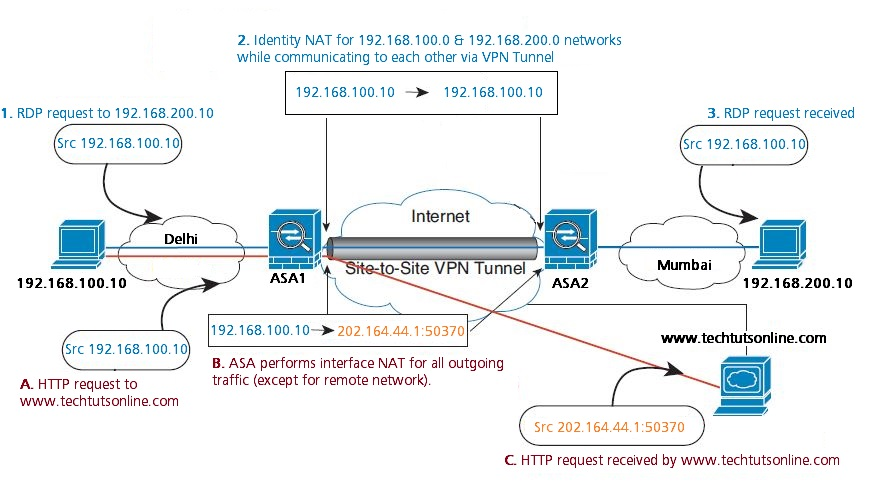 Identity NAT to Allow Communication Between VPN clients