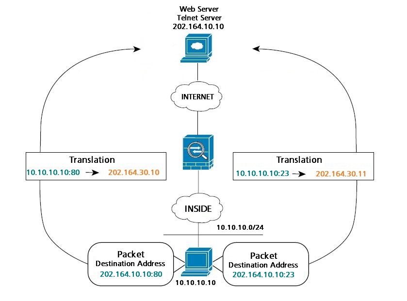 Network Address Translation in Cisco ASA