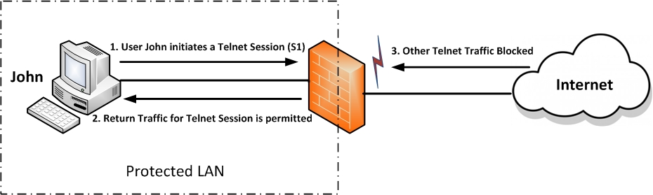 CBAC Opens Temporary Holes in Firewall Access Lists