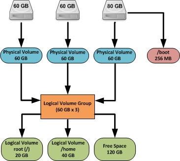 LVM Internal Organization