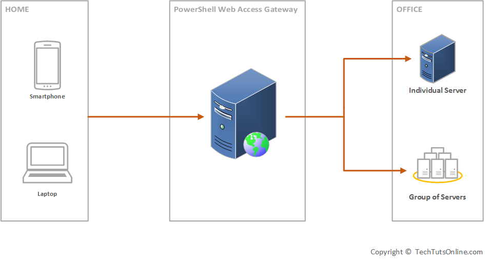 Powershell Web Access Architecture