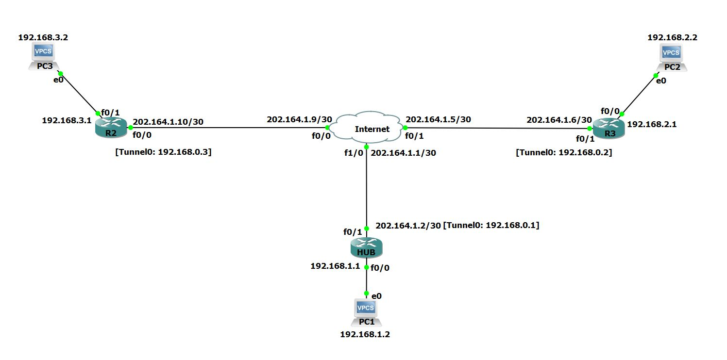 Cisco Dynamic Multipoint Vpn Dmvpn Configuration Network Diagram The Head Office Router Hub Is Central Which Will Act As Nhrp Server Containing Information About All Spoke Routers R1 R2 Their Public